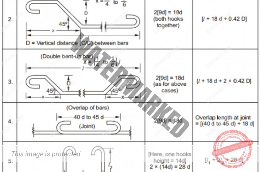 Bar Bending Schedule (BBS) and Its Advantages