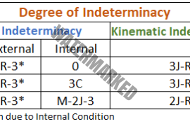 Static indeterminacy and Kinematic indeterminacy: Refresh Structural Basic